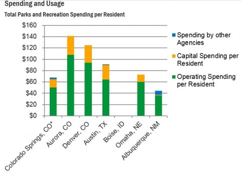 chart showing money spent per person on parks. Colorado Springs spends far less than other Colorado towns.