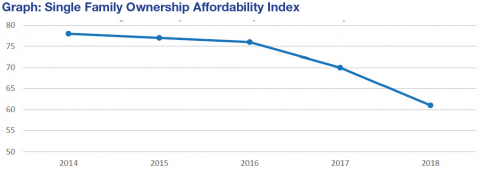 Graph shows the affordability index dropping from 2014 to 2018