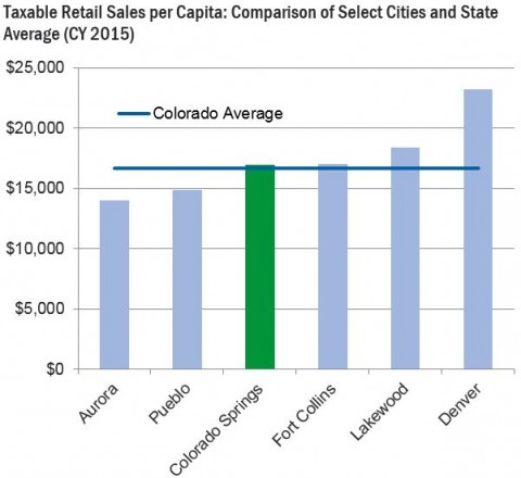 chart showing taxable retail sales per capita for colorado communities. Colorado Springs is average
