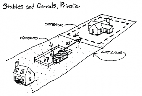 Figure 2: Diagram of stable and corral placement from City Code Section 7.3.105.N.