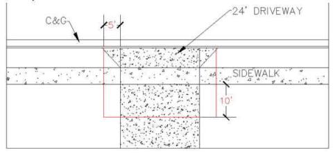 Sight visibility diagram
