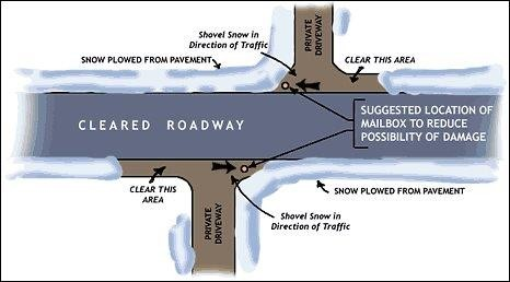 diagram showing best way to reduce plowed snow from being pushed in front of your driveway is to clear the section to the left of your driveway (as you are looking at the street).