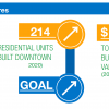 existing downtown measures. residential units built downtown. 214. trending up. goal to increase. total downtown building permit valuations $207,555,870. trending up. goal to increase