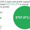 Approximately $5.4 million in loans and grants supported more than $757 billion in annual economic growth.