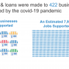 grants and loans were made to 422 business impacted by the COVID-19 pandemic. The result was an estimated 7,265 jobs supported