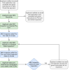 This chart shows the process for obtaining a G E C permit. Please call Stormwater Enterprise at (719) 385-5918 for assistance.