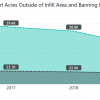 Remaining vacant acres outside on infill area and banning Lewis ranch by year 2016 to 2020. remaining acres decreased each year from 30.0k in 2016 to 26.0 in 2020. vacant acres in banning lewis ranch decreased from 22.3k to 21.6k in 2020.