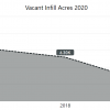 vacant infill acres by year 2016 to 2020. decreased each year from 7.33k in 2016 to 5.22k in 2020.