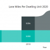 lane miles per dwelling unit from 2017 to 2020, the average of city wide lanes miles has remained consistent. New lane miles increased in 2018 and 2019 and decreased in 2020.