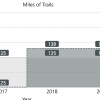 miles of trails by year 2015 to 2020. number of park trails has remained the same at 135. urban trails have increased from 125 in 2015 to 137 in 2020.