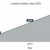 graph of creative vitality index from 2015 to 2019. Numbers increased from 2015 to 2018 and them dropped sharply in 2019.