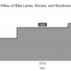 miles of bike lanes, routes, and boulevards from 2016 to 2020. Graph shows a steady increase from 2016 to 2020.