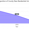 city proportion of county new residential units from 2016 to 2020. The percentage decreased from 2016 to 2019 and then increased in 2020.