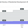 net density of residential development from 2016 to 2020. The min of new net density has gone up and down each year. the min of citywide next density has increased slightly between 2016 and 2020.