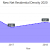 graph of new net residential density from 2015 to 2020. The rate went up from 2015 to 2016 and then dipped in 2017 and remained faily consistent through 2019. In 2020 it increased again.
