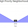 graph showing the number of high priority neighborhood plans from 2016 to 2020. The number has fluctuated between one and two .