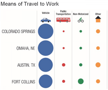 chart showing how people get to work