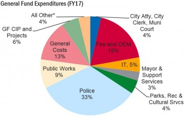 chart showing general fund expendatures. The highest percentage of funds is spent on police, followed by fire department.