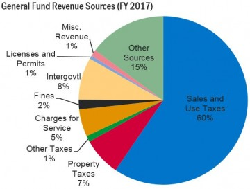 Chart showing revenue sources for the City. The largest source is sales and use tax (60%)