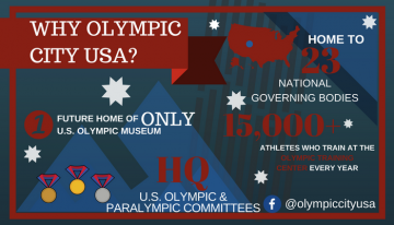 Infographic with facts. Why Olympic City USA? Future Home of Only U.S. Olympic Museum. HQ Olympic and Paralympic Committees. Home to 23 National Governing Bodies.15,000+ athletes train at the Olympic Training Center every year