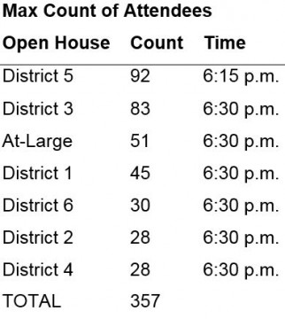 chart showing number of attendees for each of seven open houses. Largest open house was district 5 with 92 attendees. Second largest was district 3 with 83. Smallest was districts 2 and 4 both with 28 attendees.