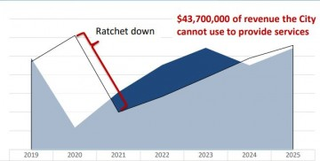 Chart shows ratchet down effect could potentially result in $43,700,000 of revenue the City cannot use to provide services