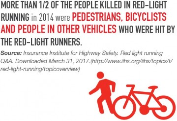 graphic: half of people killed in red-light crashes in 2014 were pedestrians, bicyclists and people in other vehicles