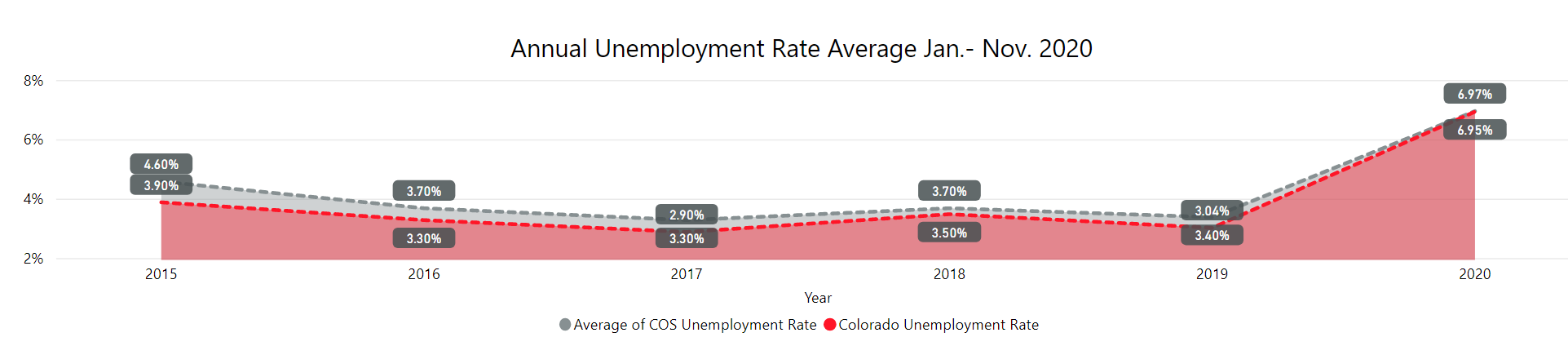 annual unemployment rate from 2015 to 2020. The rate dropped from 2015 to 2016 and remained low through 2019. The rate increased in 2020.