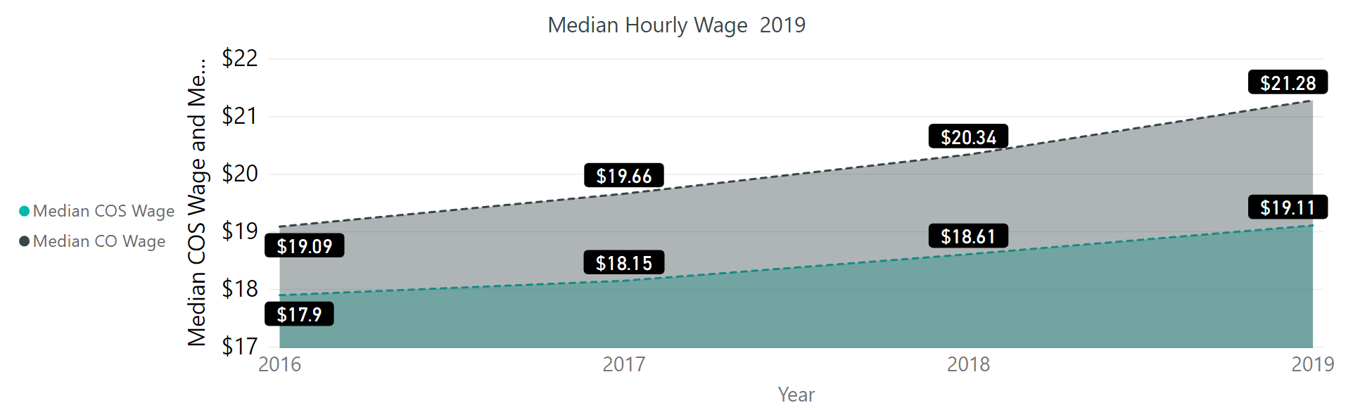 graph showing colorado and colorado springs median wage from 2016 to 2019.. both have increased steadily. Colorado Springs remains about a dollar lower than Colorado.