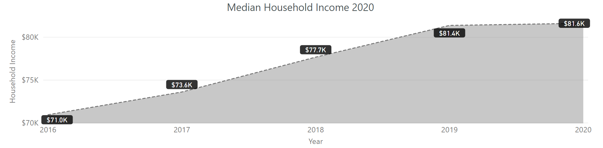 graph of median household income from 2016 to 2020. The rate has increased steadily.
