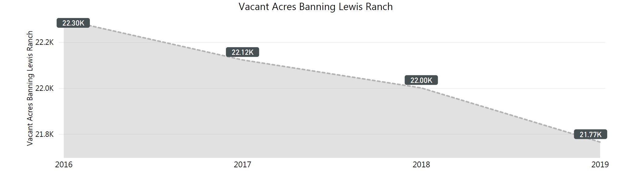 graph of vacant acres in banning lewis ranch. Decreasing each year. in 2019 there were 21,770 acres