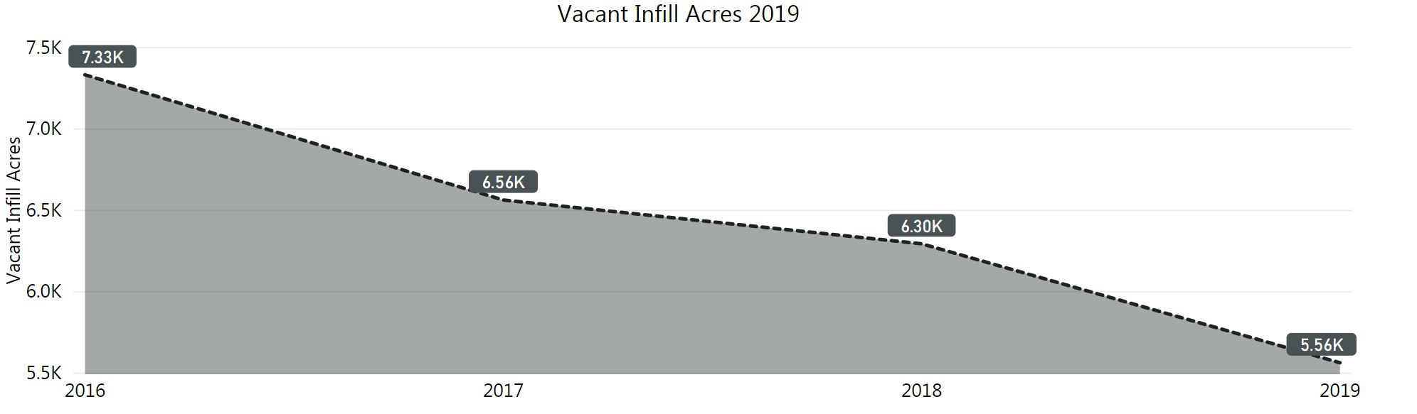 graph of vacant infill acres. dropping in 2019 5,560 acres