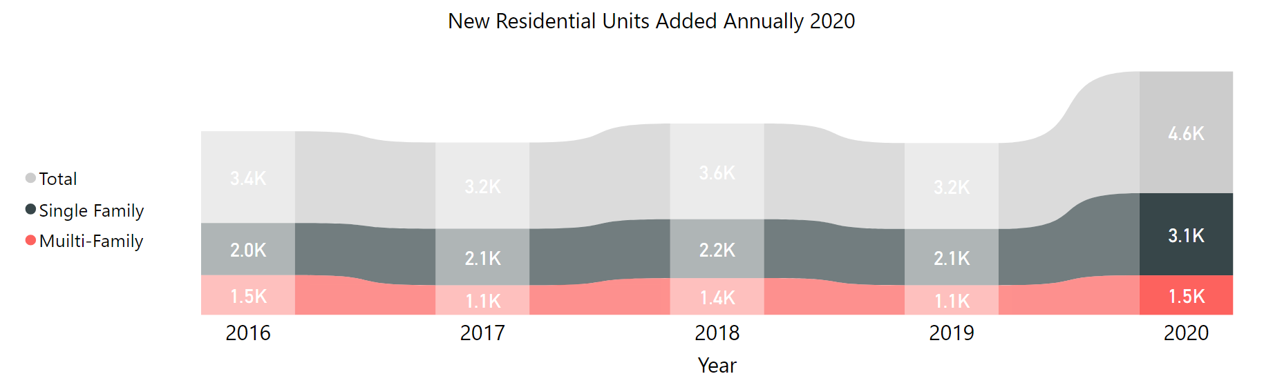 Graph of new residential units added from 2016 to 2020. The rate stayed relatively consistent from 2016 to 2019 and then went up in 2020.