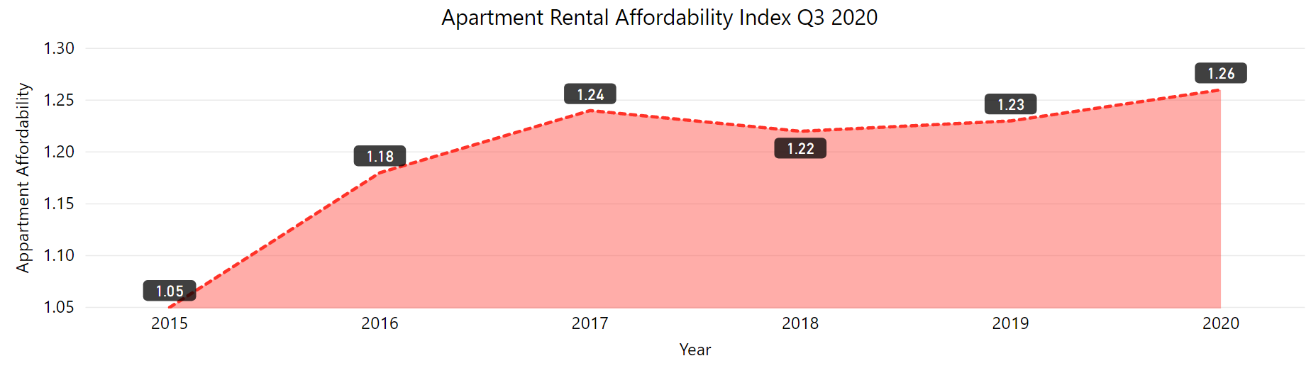 apartment rental affordability index from 2015 to 2020. The index has rises steadily from 2015 to 2020.