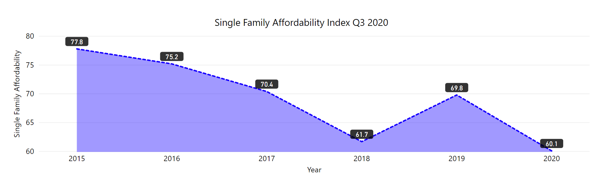 single family affordability index from 2015 to 2020. The index went down from 2015 to 2018, up in 2019 and down again in 2020.
