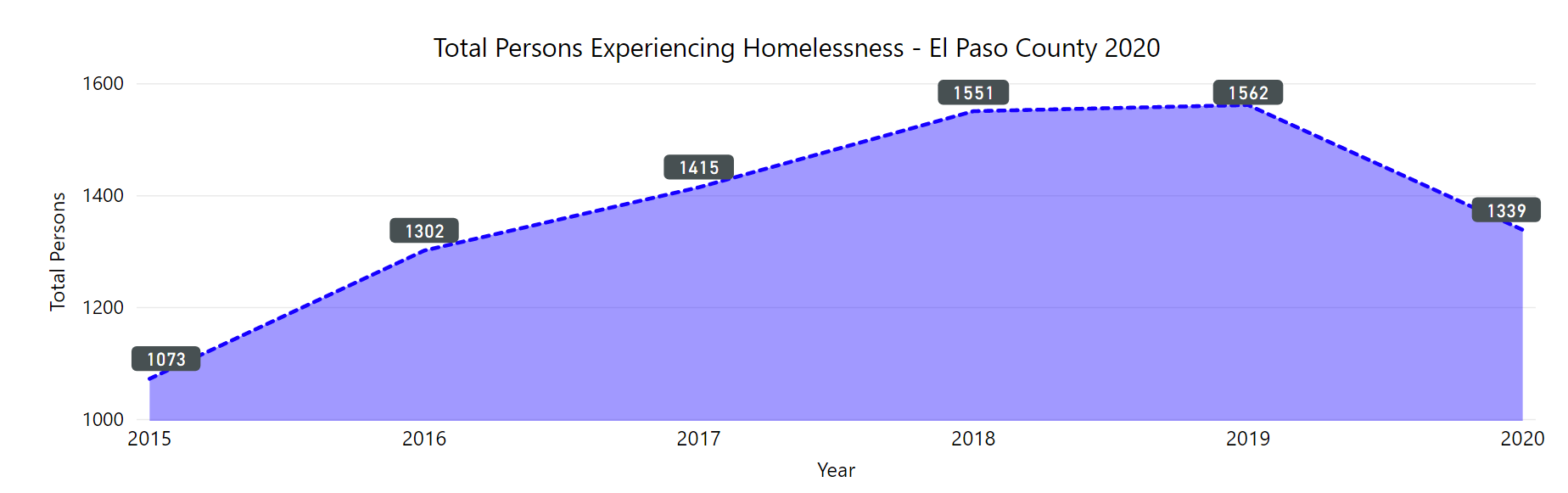 number of people experiencing homelessness from 2015 to 2020. The number increased from 2015 to 2019. It decreased in 2020.